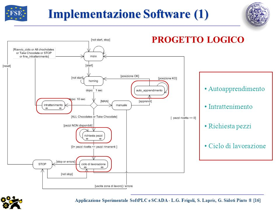 Implementazione Software (1)