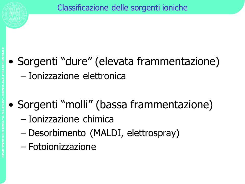 Classificazione delle sorgenti ioniche