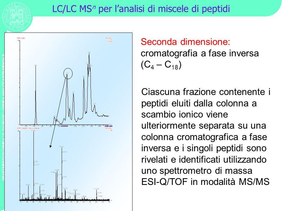 LC/LC MSn per l'analisi di miscele di peptidi