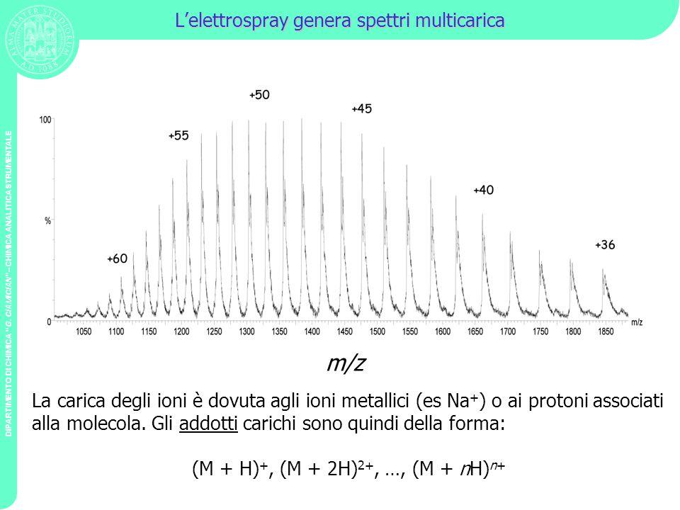 L'elettrospray genera spettri multicarica