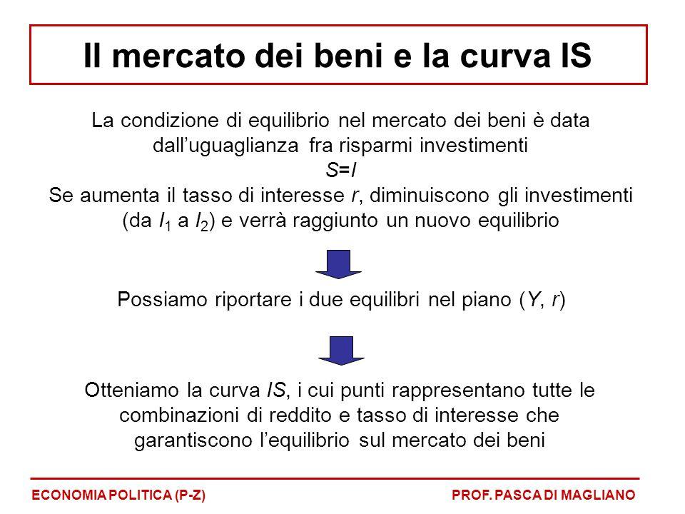 Il mercato dei beni e la curva IS