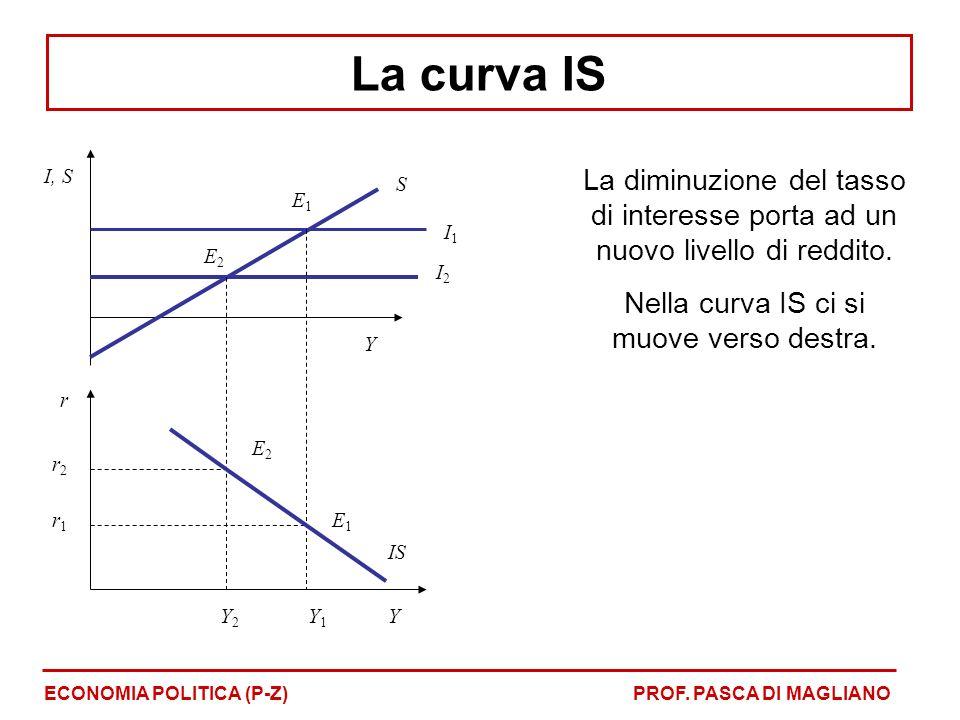 Nella curva IS ci si muove verso destra.