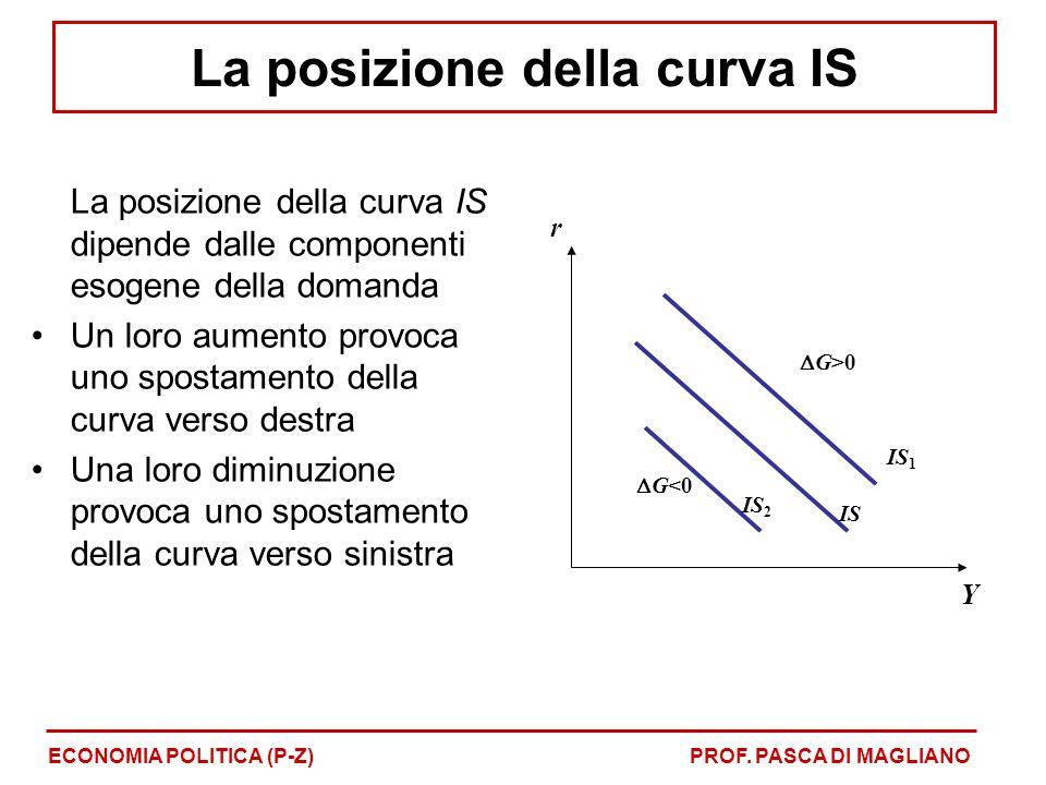 La posizione della curva IS