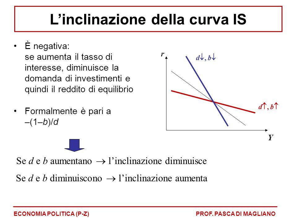 L'inclinazione della curva IS
