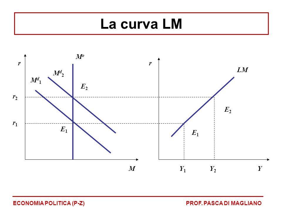 La curva LM r M Y Mo Md1 E1 r1 Md2 E2 Y1 Y2 LM r2
