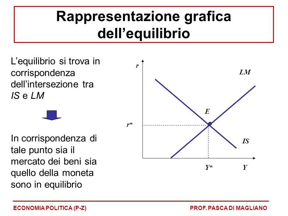 Rappresentazione grafica dell'equilibrio