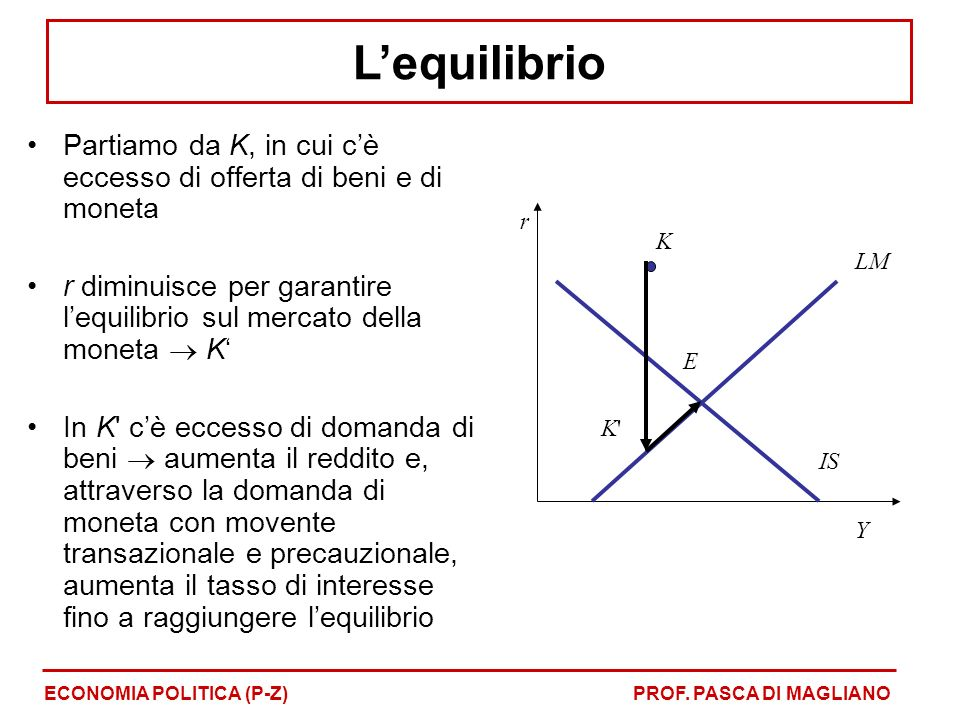 L'equilibrio Partiamo da K, in cui c'è eccesso di offerta di beni e di moneta. r diminuisce per garantire l'equilibrio sul mercato della moneta  K'