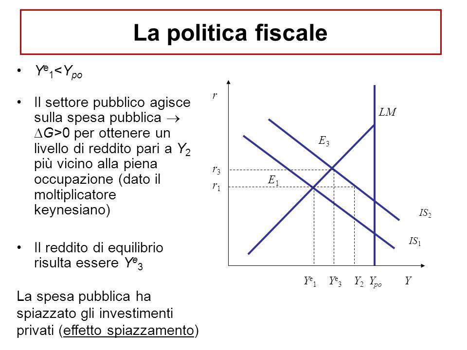 La politica fiscale Ye1<Ypo