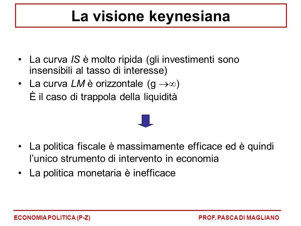 La visione keynesiana La curva IS è molto ripida (gli investimenti sono insensibili al tasso di interesse)