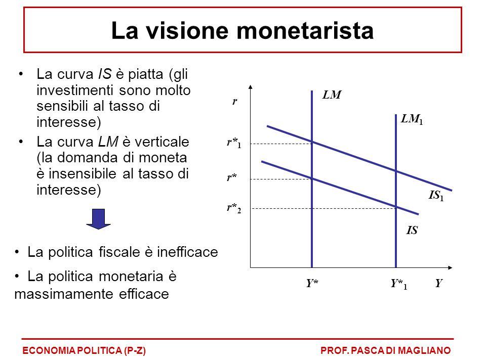 La visione monetarista
