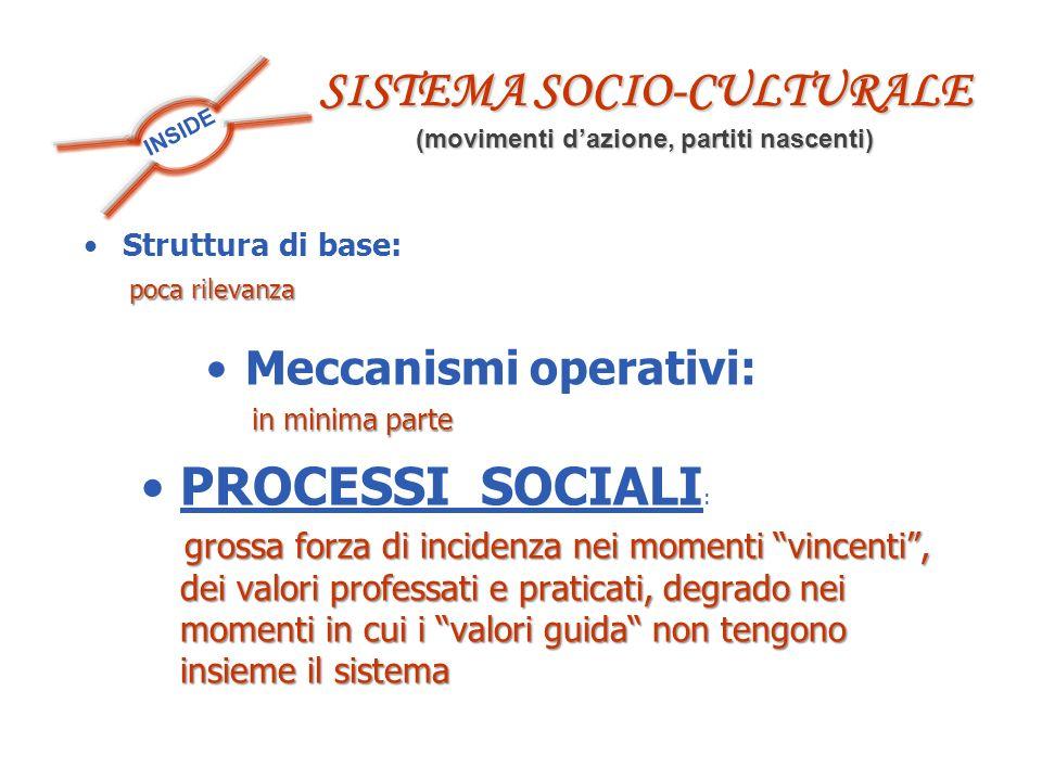SISTEMA SOCIO-CULTURALE (movimenti d'azione, partiti nascenti)