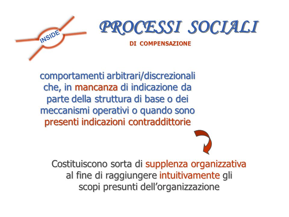 PROCESSI SOCIALI INSIDE. DI COMPENSAZIONE.