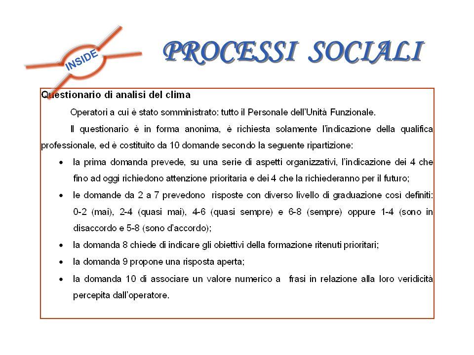 PROCESSI SOCIALI INSIDE
