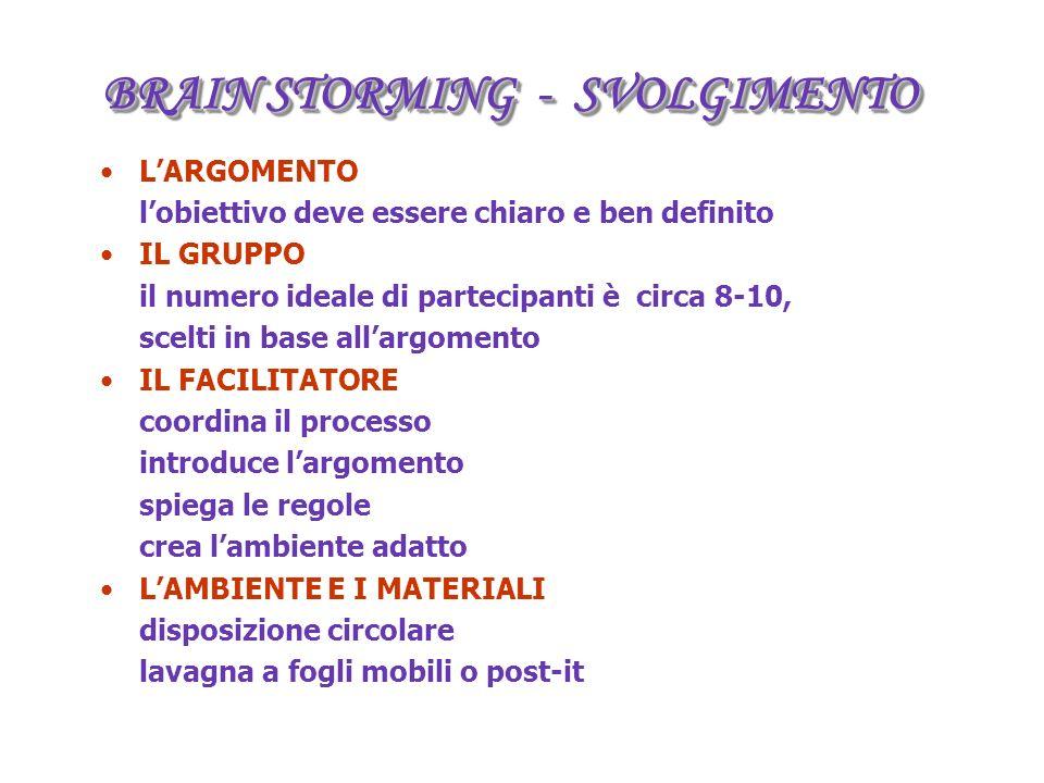 BRAIN STORMING - SVOLGIMENTO