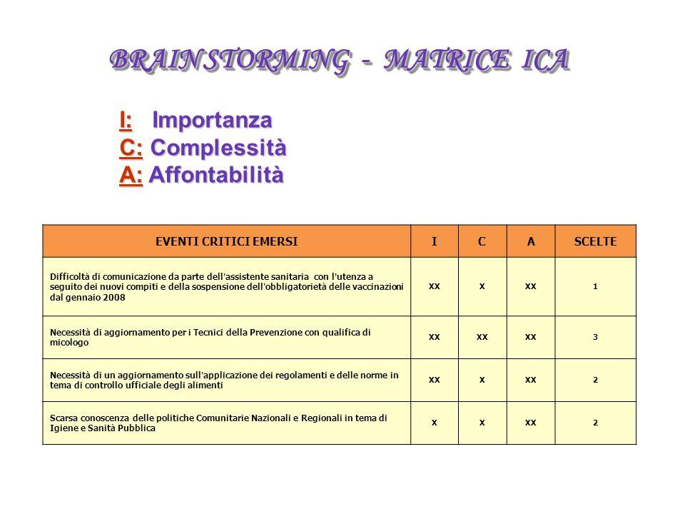 BRAIN STORMING - MATRICE ICA