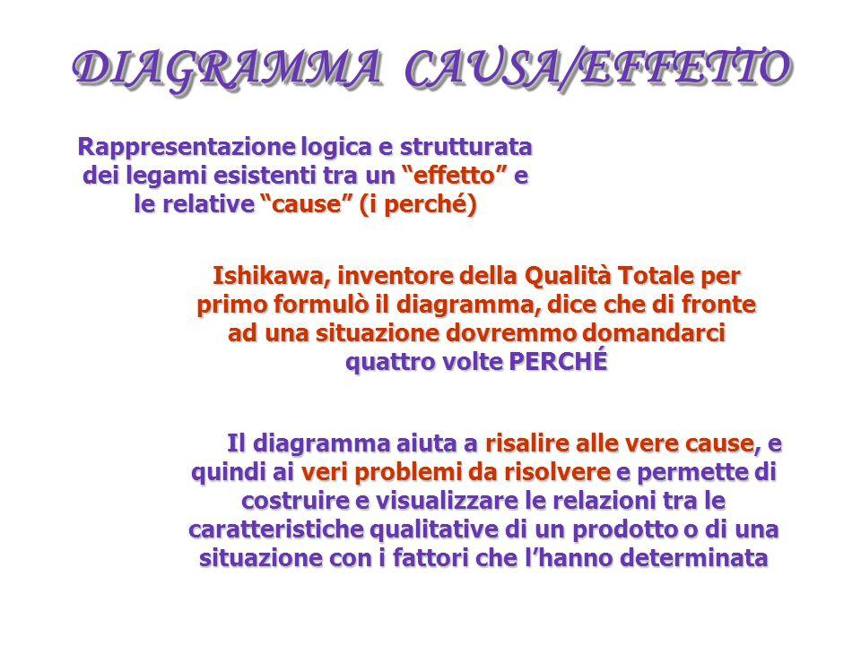 DIAGRAMMA CAUSA/EFFETTO
