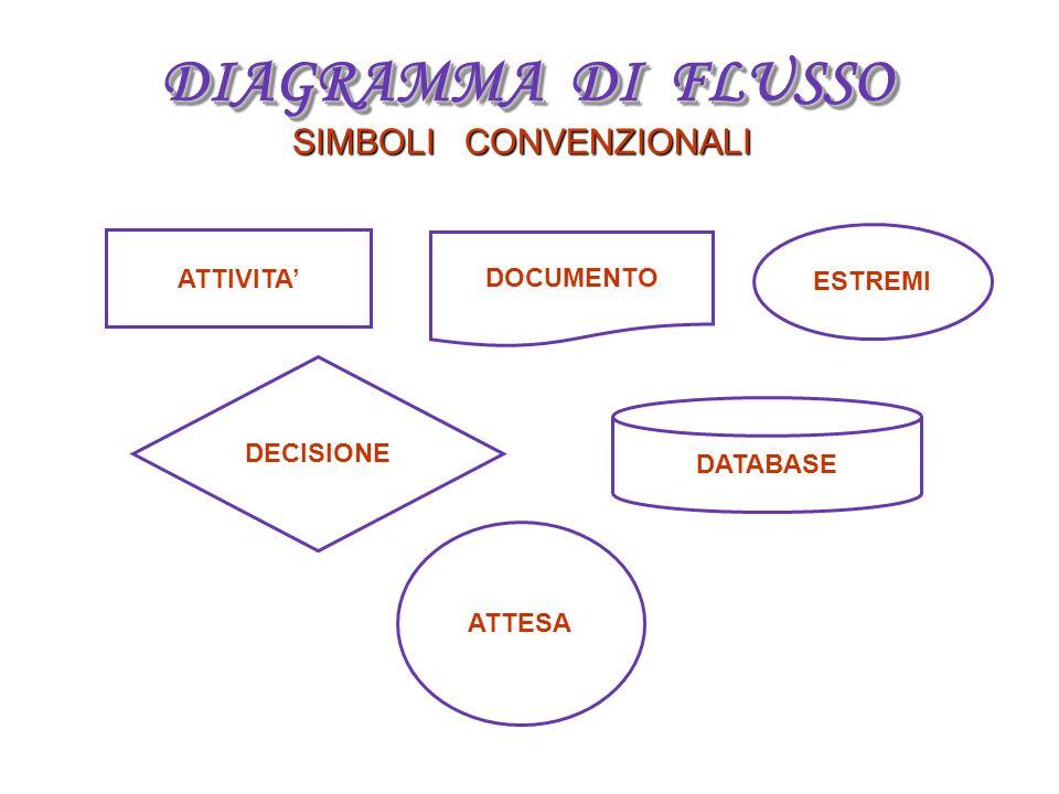 DIAGRAMMA DI FLUSSO SIMBOLI CONVENZIONALI ATTIVITA' DOCUMENTO ESTREMI