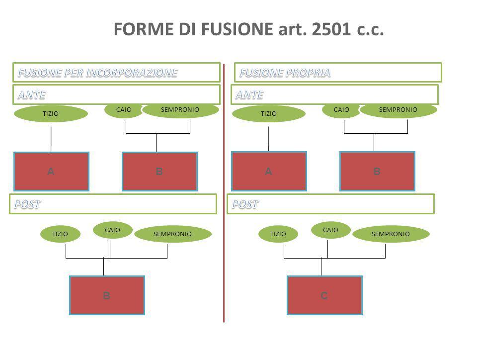 FORME DI FUSIONE art. 2501 c.c. FUSIONE PER INCORPORAZIONE