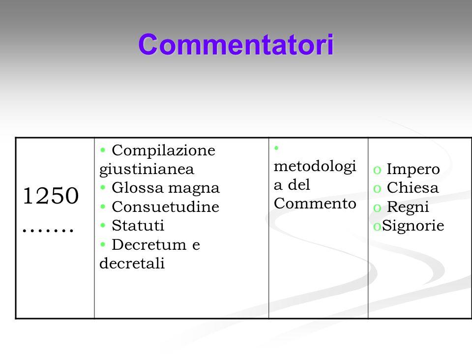 Commentatori 1250……. Compilazione giustinianea Glossa magna