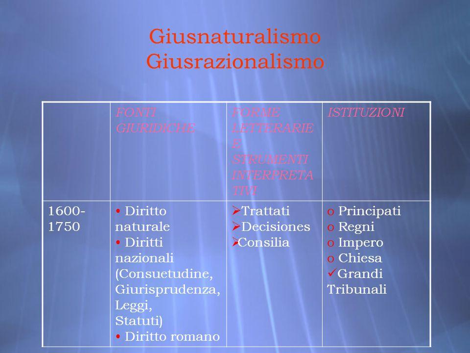 Giusnaturalismo Giusrazionalismo