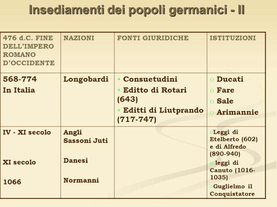 Insediamenti dei popoli germanici - II