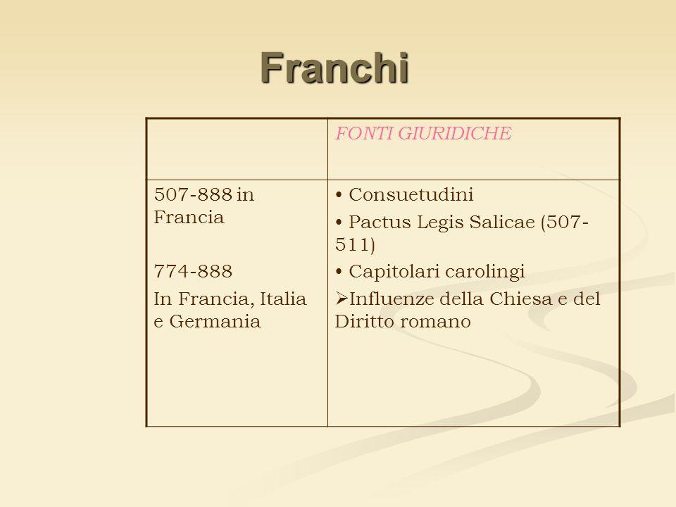Franchi FONTI GIURIDICHE 507-888 in Francia 774-888