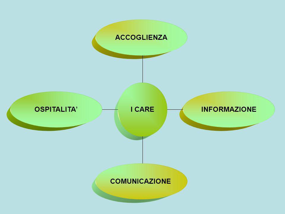ACCOGLIENZA I CARE OSPITALITA' INFORMAZIONE COMUNICAZIONE