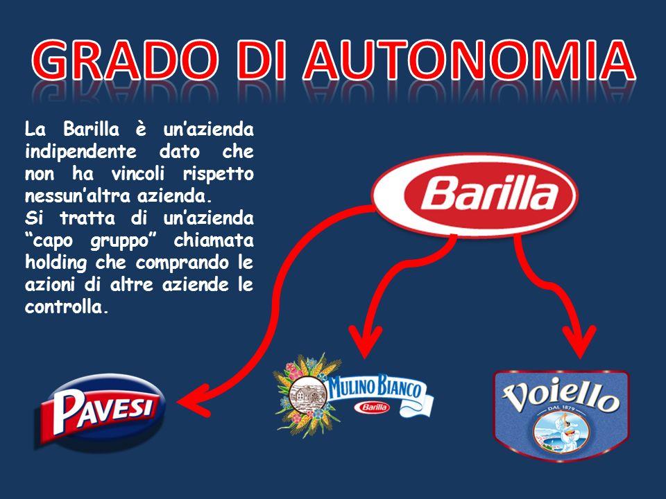 Grado di autonomia La Barilla è un'azienda indipendente dato che non ha vincoli rispetto nessun'altra azienda.
