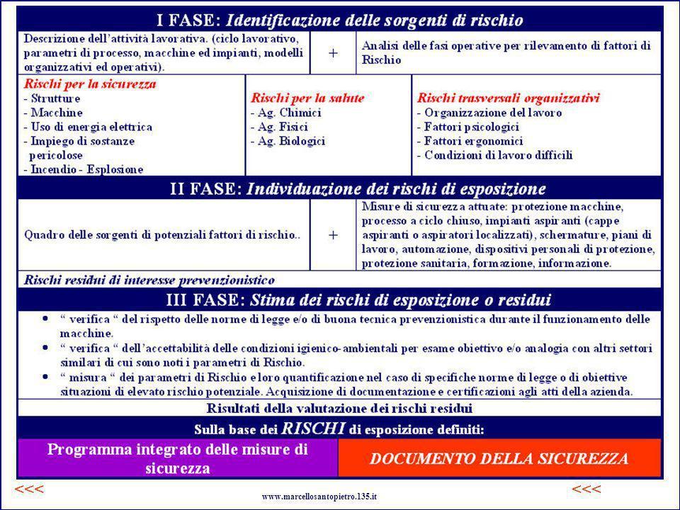 fasi <<< <<< www.marcellosantopietro.135.it