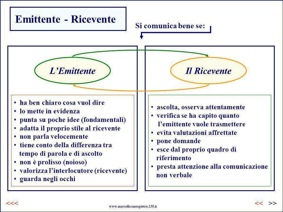 Emittente - Ricevente L'Emittente Il Ricevente Si comunica bene se: