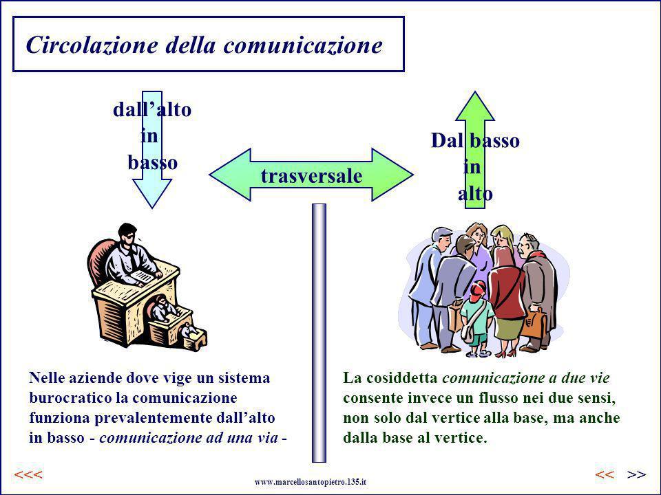 Circolazione della comunicazione