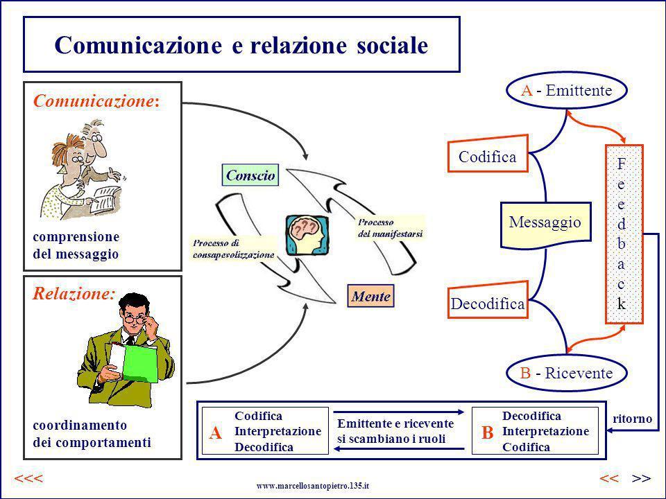 Comunicazione e relazione sociale