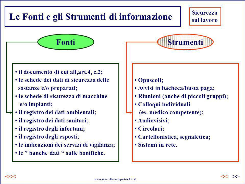 Le Fonti e gli Strumenti di informazione