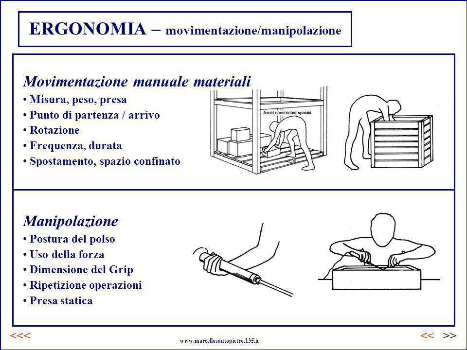 ERGONOMIA – movimentazione/manipolazione