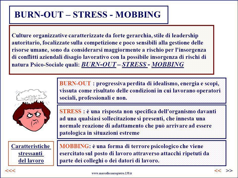 BURN-OUT – STRESS - MOBBING