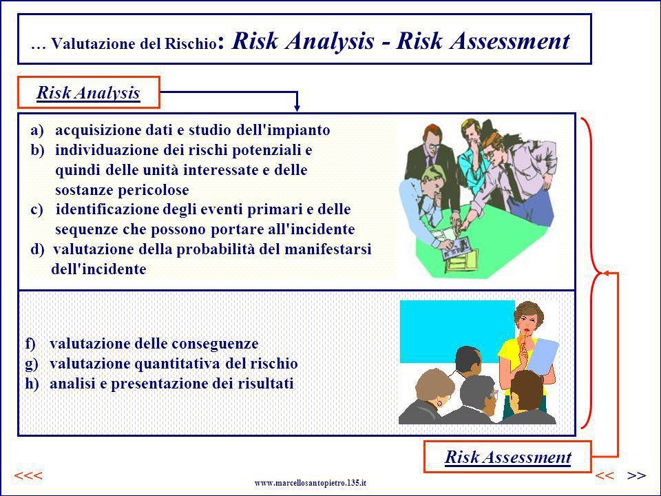 … Valutazione del Rischio: Risk Analysis - Risk Assessment