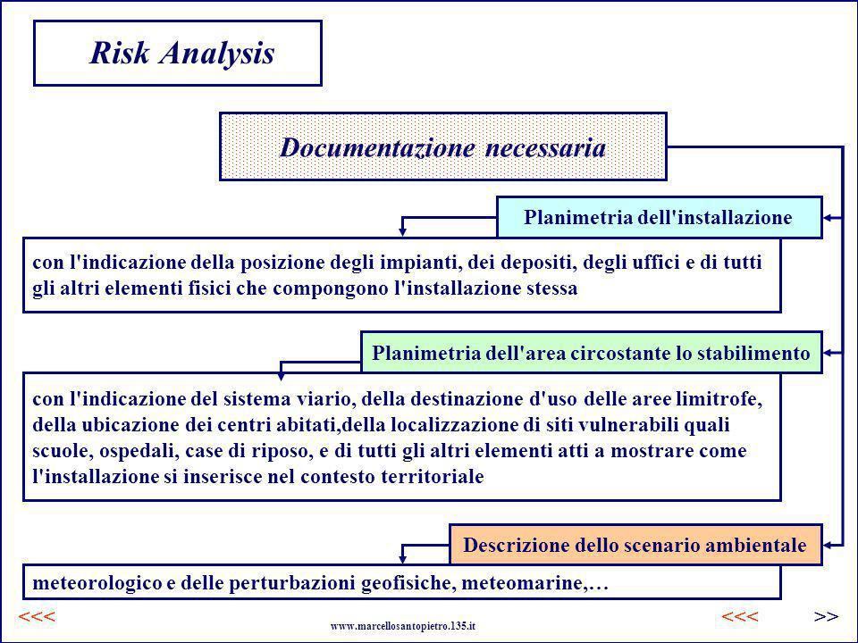 Risk Analysis Documentazione necessaria Planimetria dell installazione