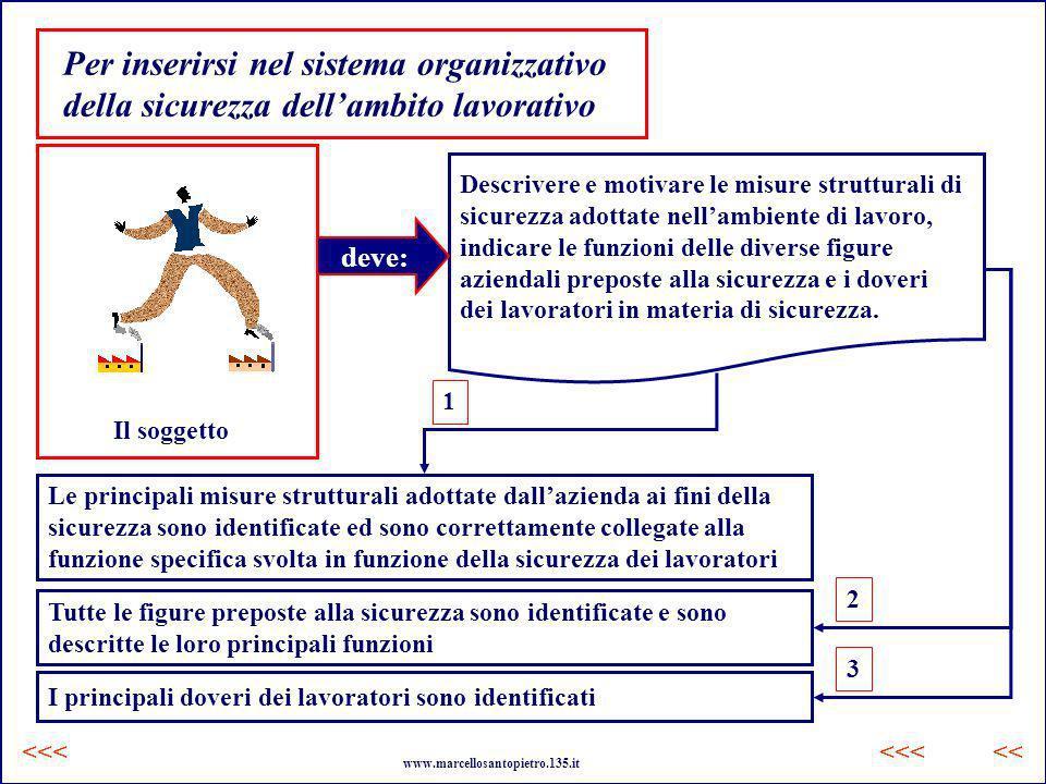 Per inserirsi nel sistema organizzativo della sicurezza dell'ambito lavorativo