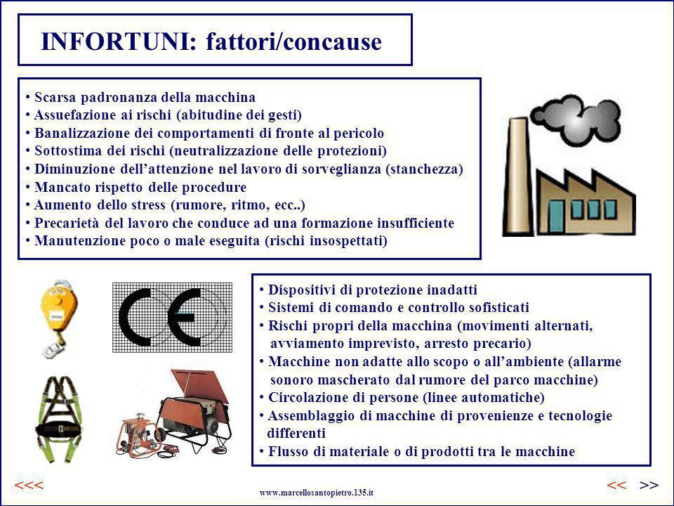 INFORTUNI: fattori/concause