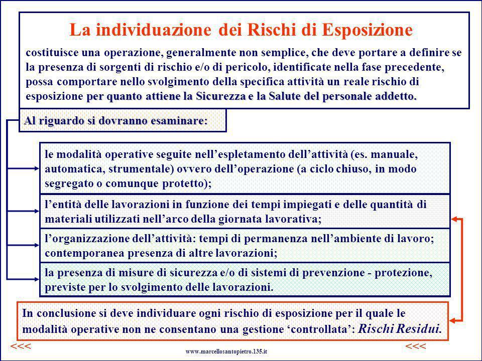 La individuazione dei Rischi di Esposizione