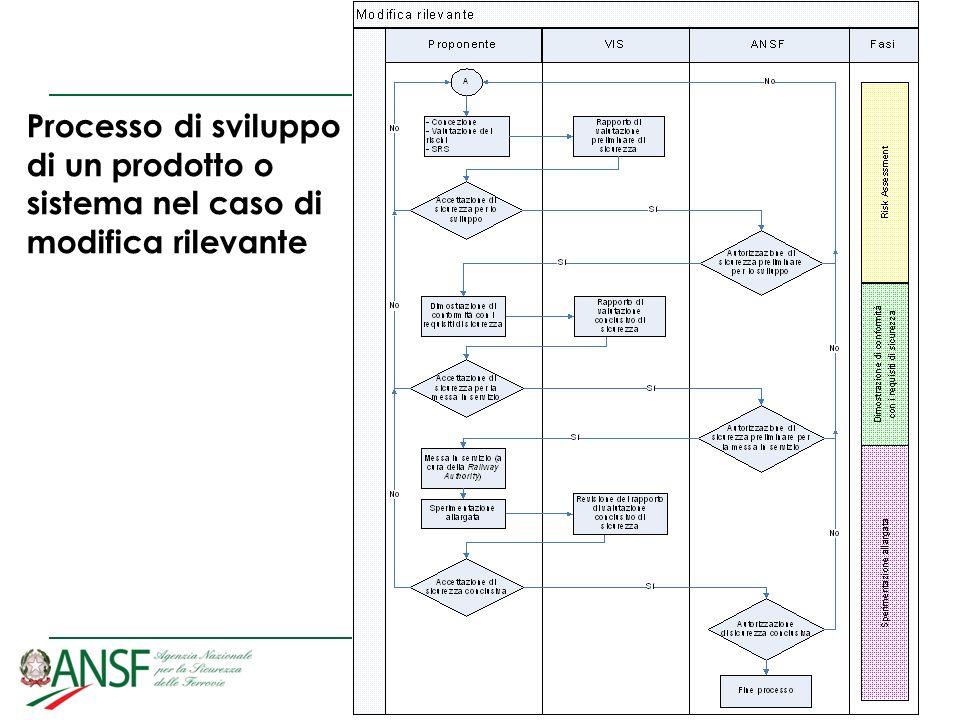 Processo di sviluppo di un prodotto o sistema nel caso di modifica rilevante