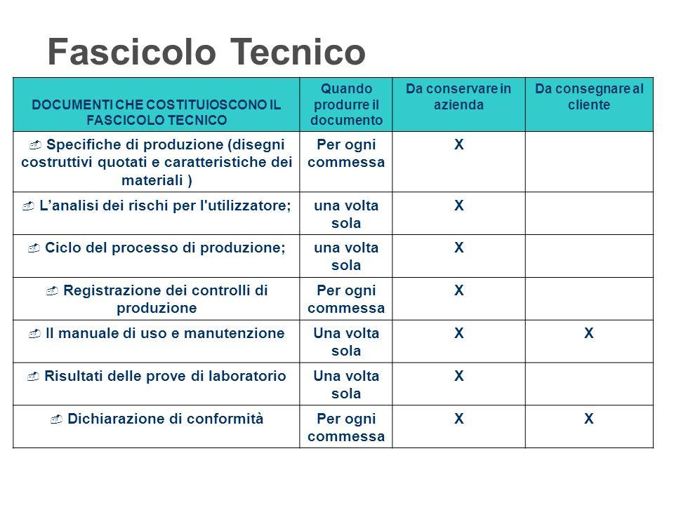 Fascicolo Tecnico DOCUMENTI CHE COSTITUIOSCONO IL FASCICOLO TECNICO. Quando produrre il documento.