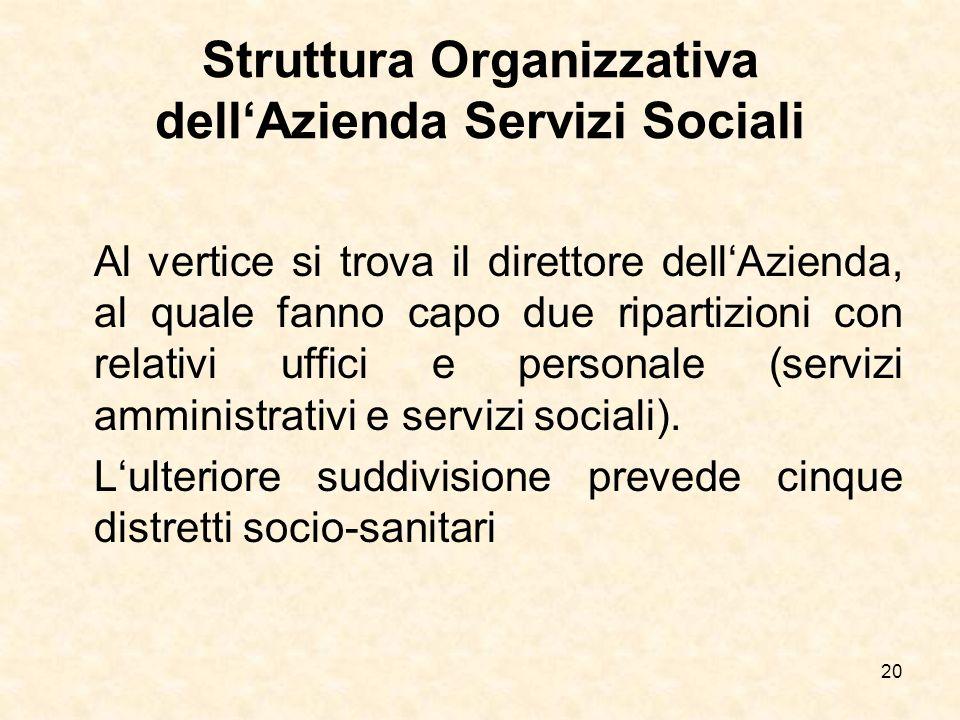 Struttura Organizzativa dell'Azienda Servizi Sociali