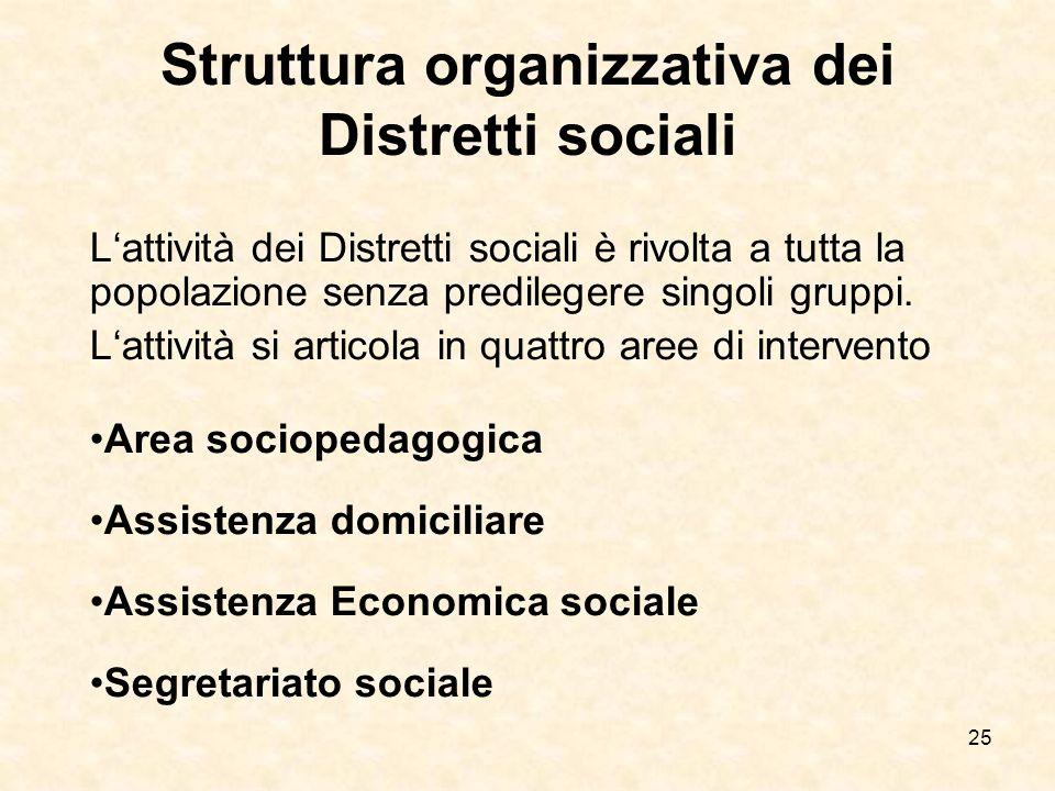 Struttura organizzativa dei Distretti sociali