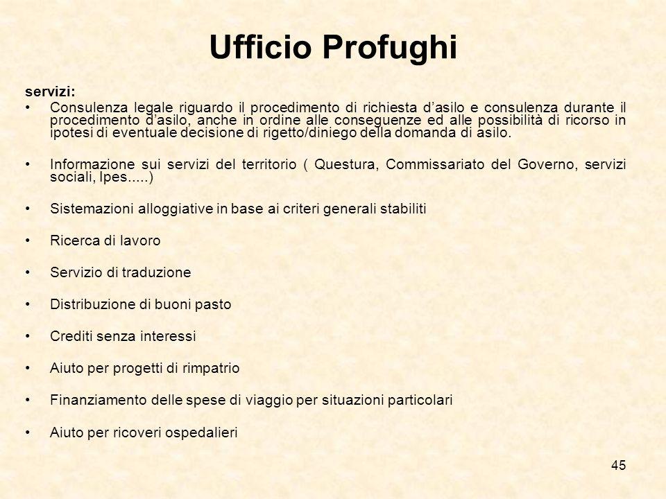 Ufficio Profughi servizi: