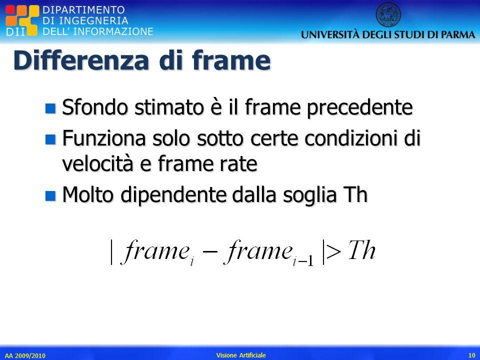 Differenza di frame Sfondo stimato è il frame precedente