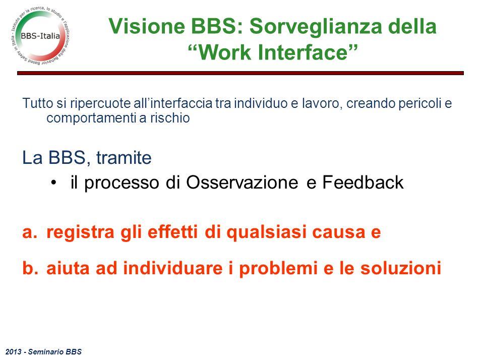 Visione BBS: Sorveglianza della Work Interface
