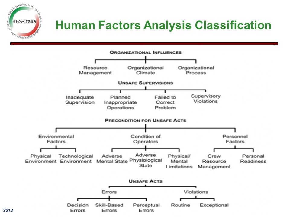 Human Factors Analysis Classification