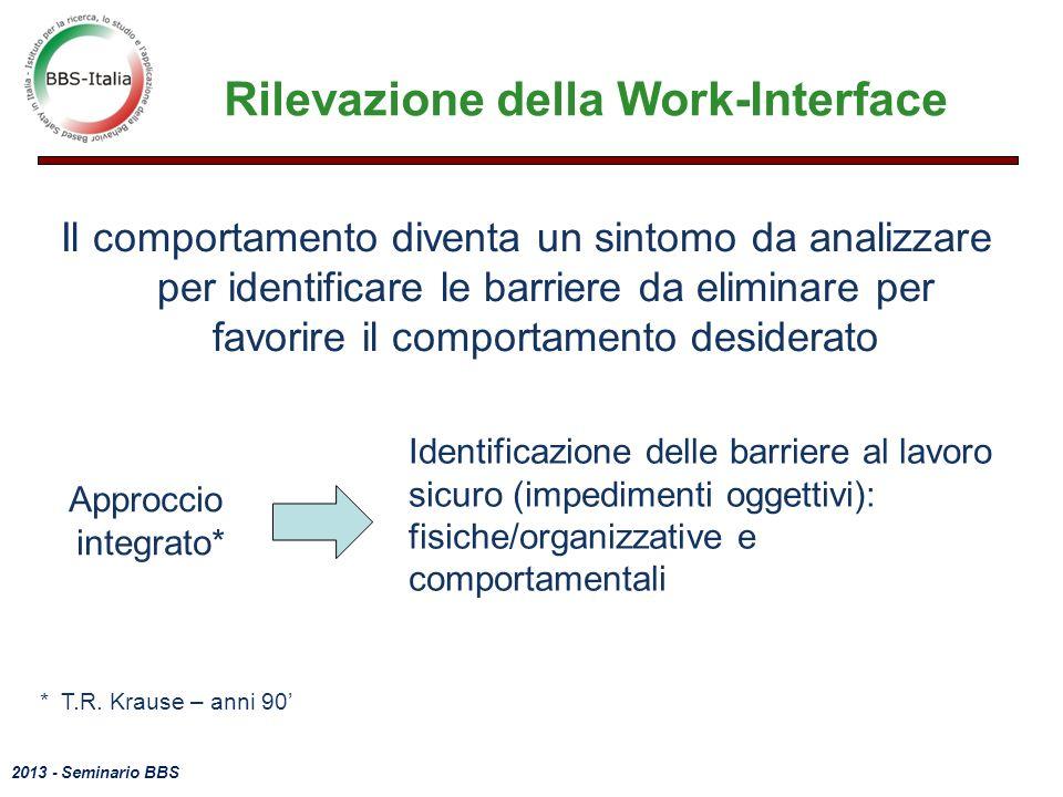 Rilevazione della Work-Interface