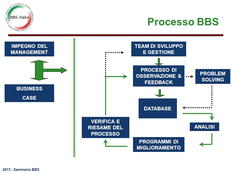 Processo BBS IMPEGNO DEL MANAGEMENT ANALISI BUSINESS CASE DATABASE
